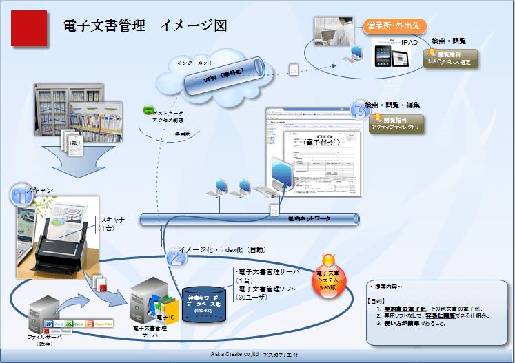 事例 : ナレッジシステム・電子文書システム